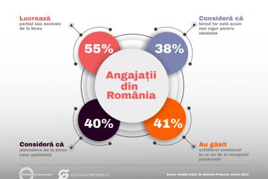 Angajatii din Romania_Sondaj Genesis Property martie 2021