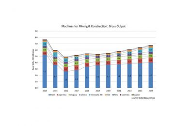 CONEXPO-Latin-America-Outlook—-Machines-for-Mining-and-Construction-Gross-Output-1