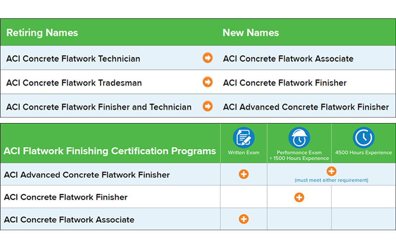 ACI Updates Flatwork Finishing Certification Program Names and Requirements