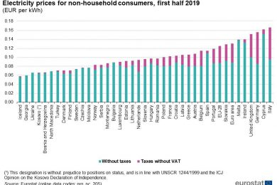 electricity_prices_non_household_consumers_h1_2019